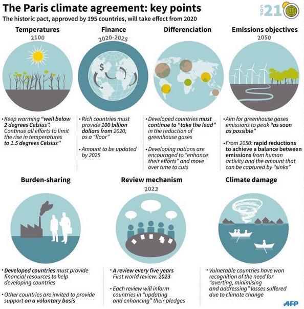 COP21 Key Points